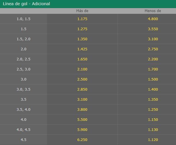 linea de gol adicional bet365